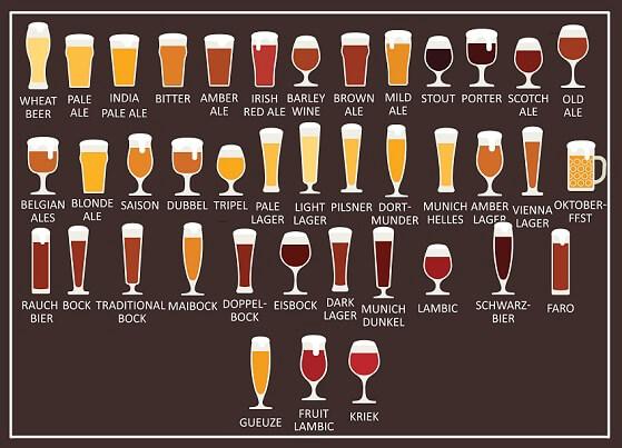Tipos de copos para cerveja